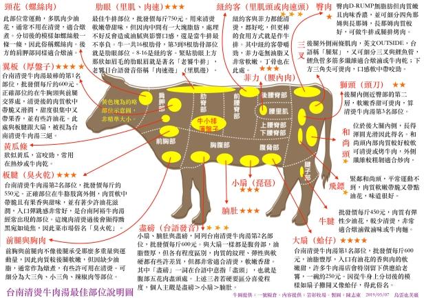 台南清燙牛肉湯最佳部位說明圖